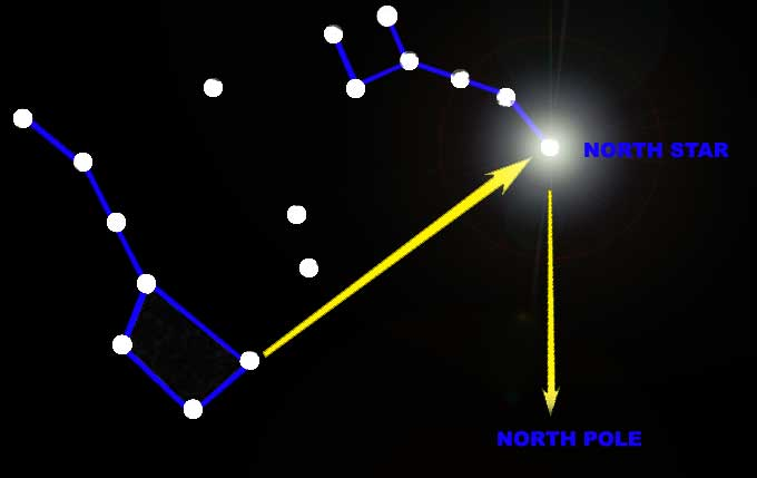 How to find the North Star
